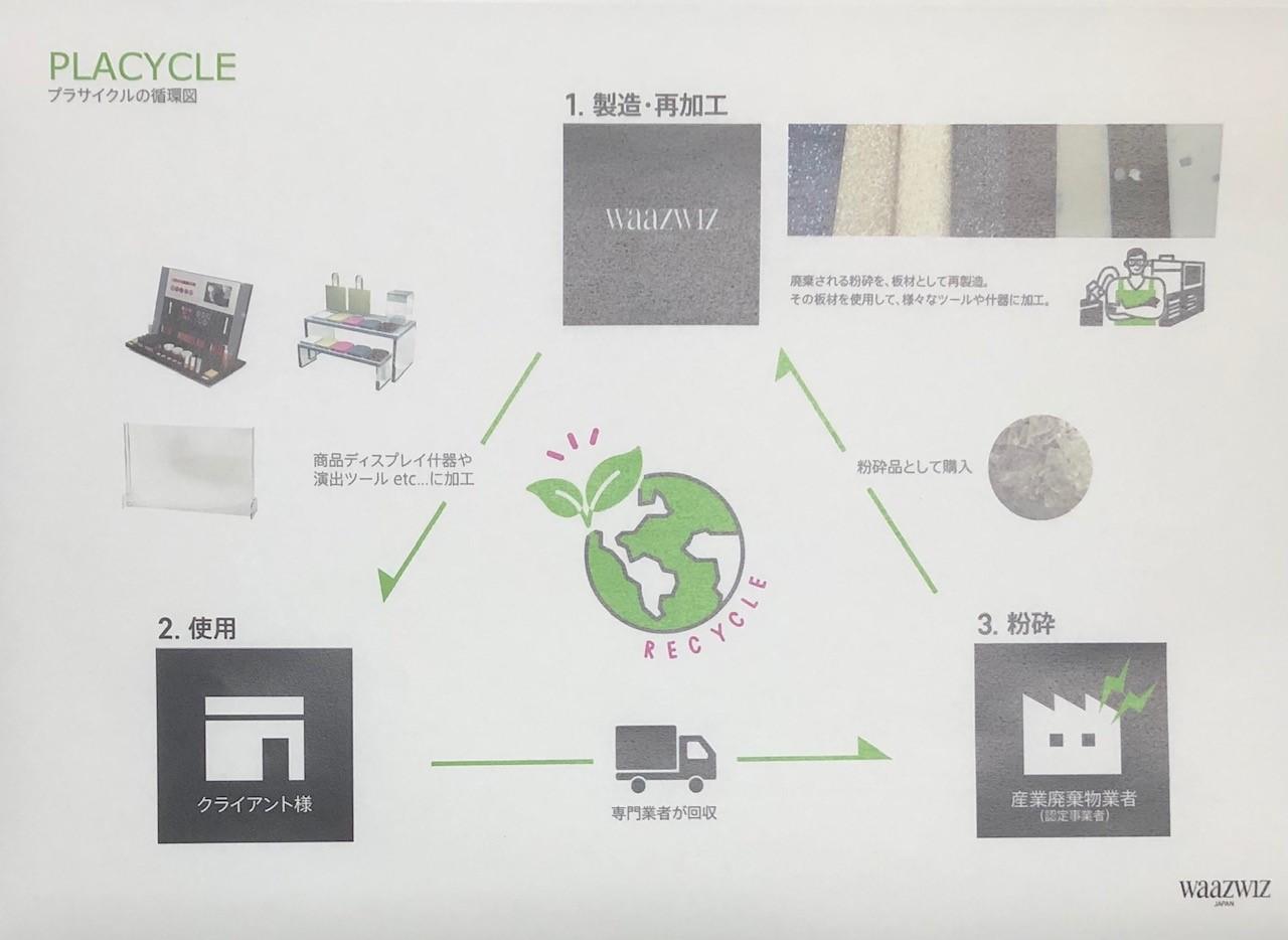 使用済み什器リサイクル考